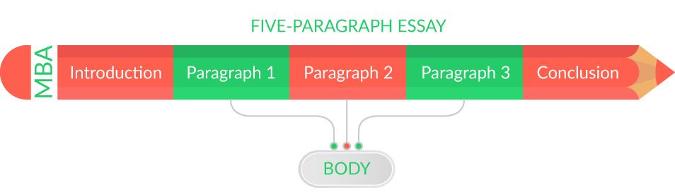Consider how to structure your essay